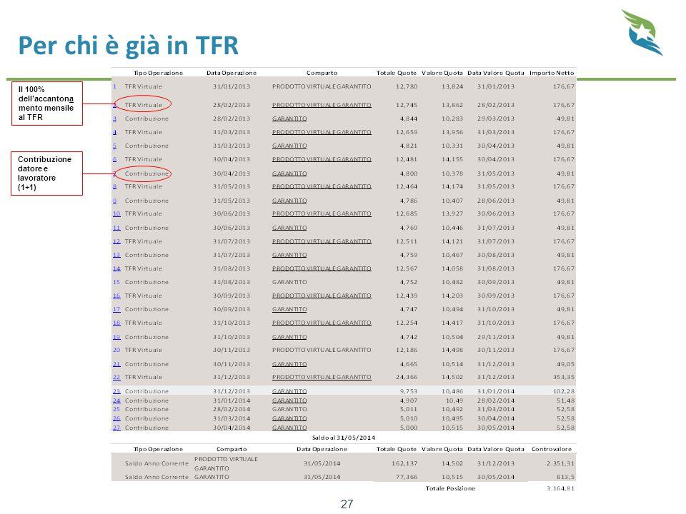 Per chi è già in TFR Il 100% dell'accantonamento mensile al TFR