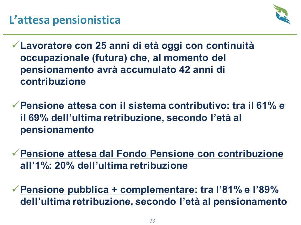 L'attesa pensionistica