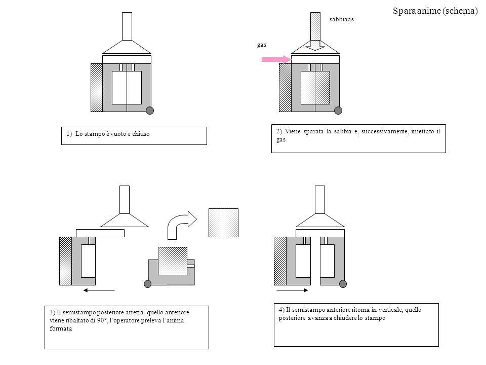 Spara anime (schema) sabbiaas gas