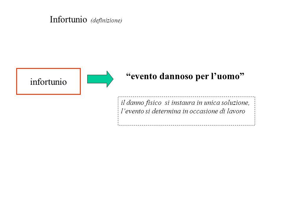 Infortunio (definizione)