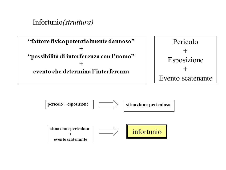 Infortunio(struttura)