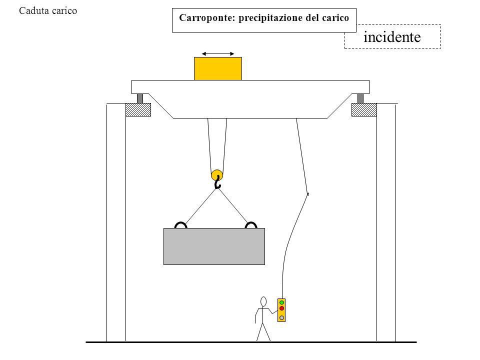 Carroponte: precipitazione del carico