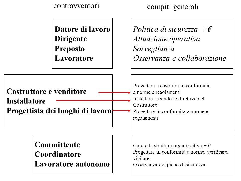 Politica di sicurezza + € Attuazione operativa Sorveglianza