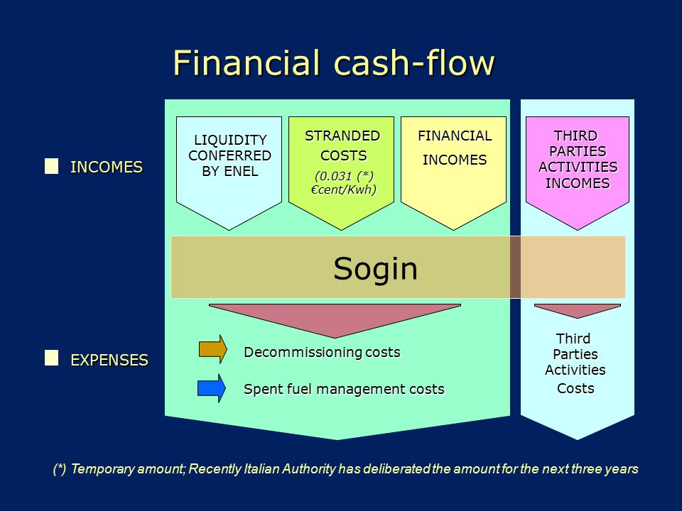 Financial cash-flow Sogin INCOMES EXPENSES FINANCIAL INCOMES THIRD