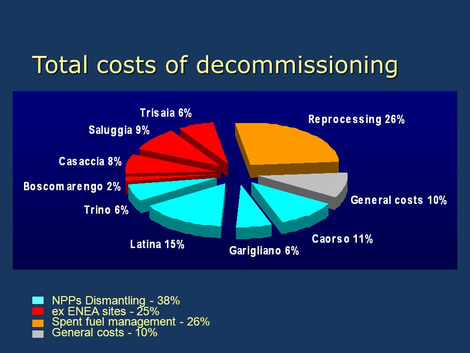 Total costs of decommissioning