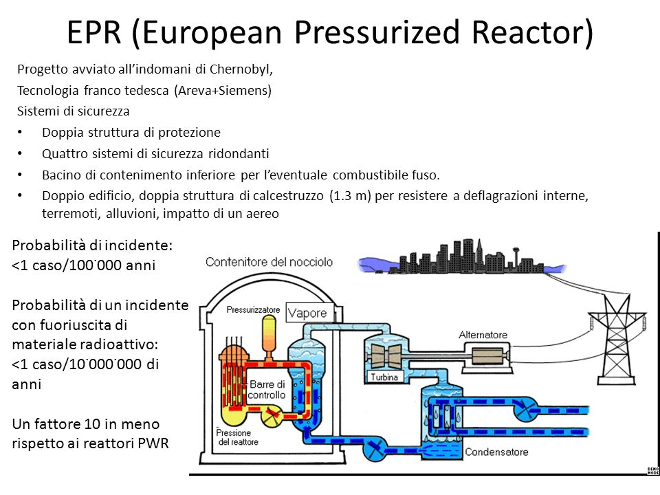 EPR (European Pressurized Reactor)