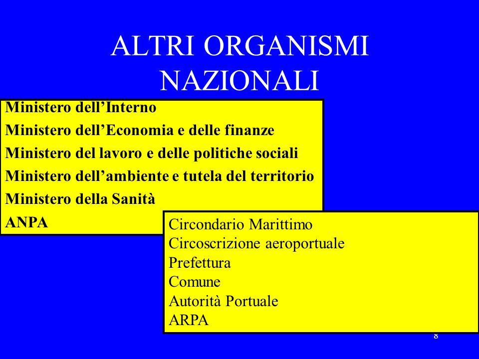 ALTRI ORGANISMI NAZIONALI