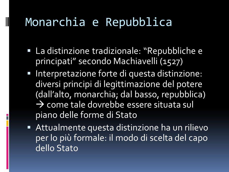 Monarchia e Repubblica