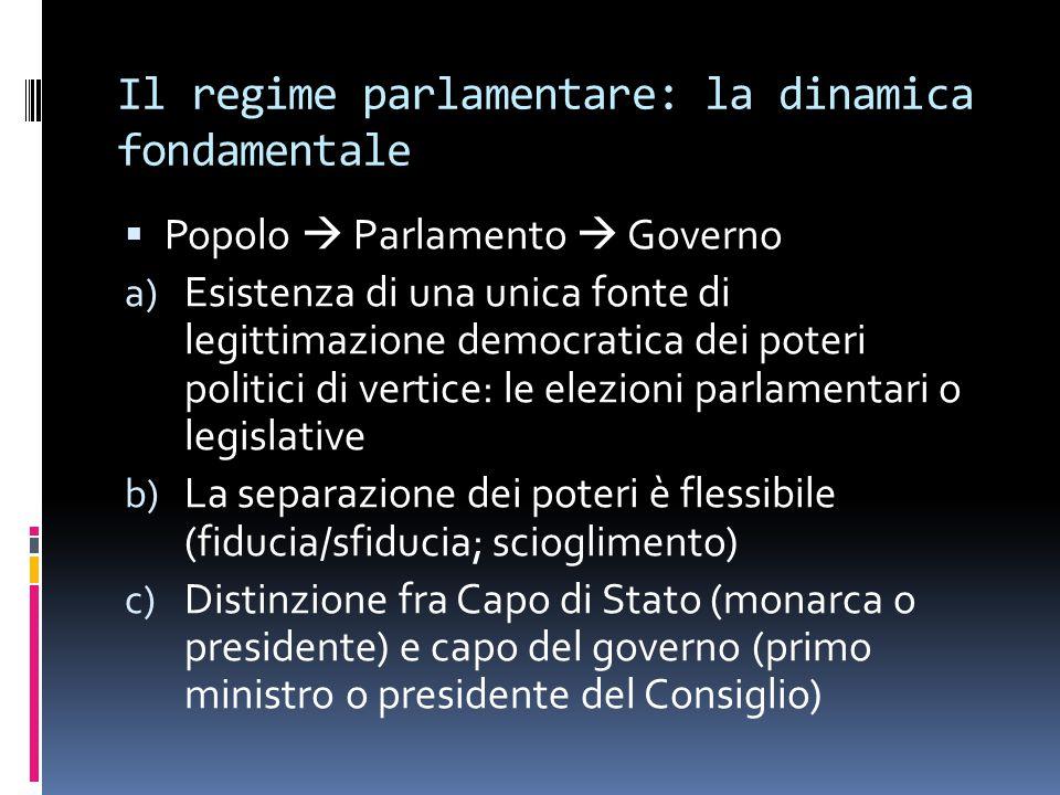 Il regime parlamentare: la dinamica fondamentale