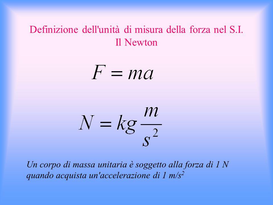 Definizione dell unità di misura della forza nel S.I. Il Newton
