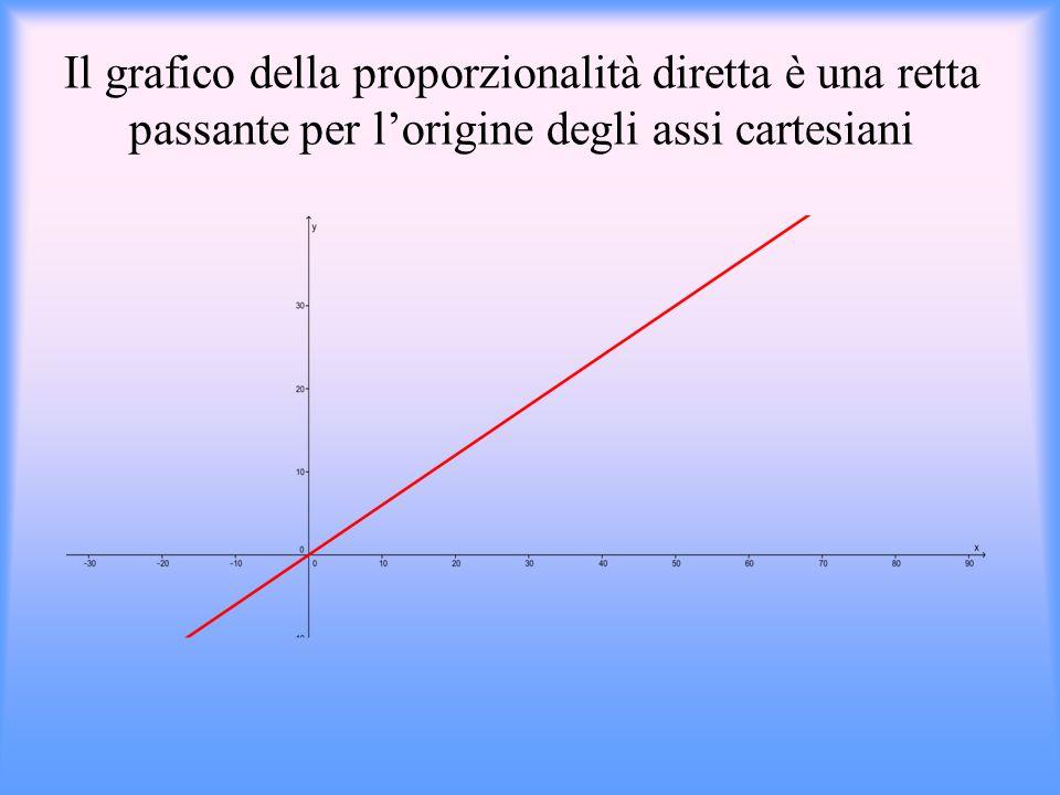 Il grafico della proporzionalità diretta è una retta passante per l'origine degli assi cartesiani