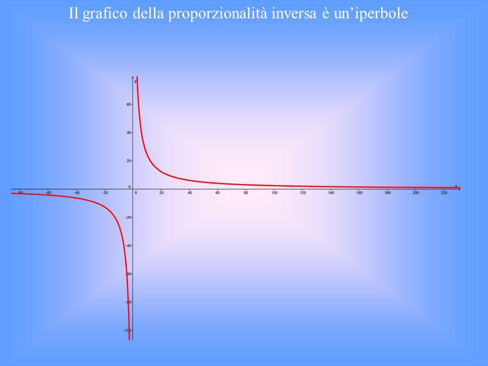 Il grafico della proporzionalità inversa è un'iperbole