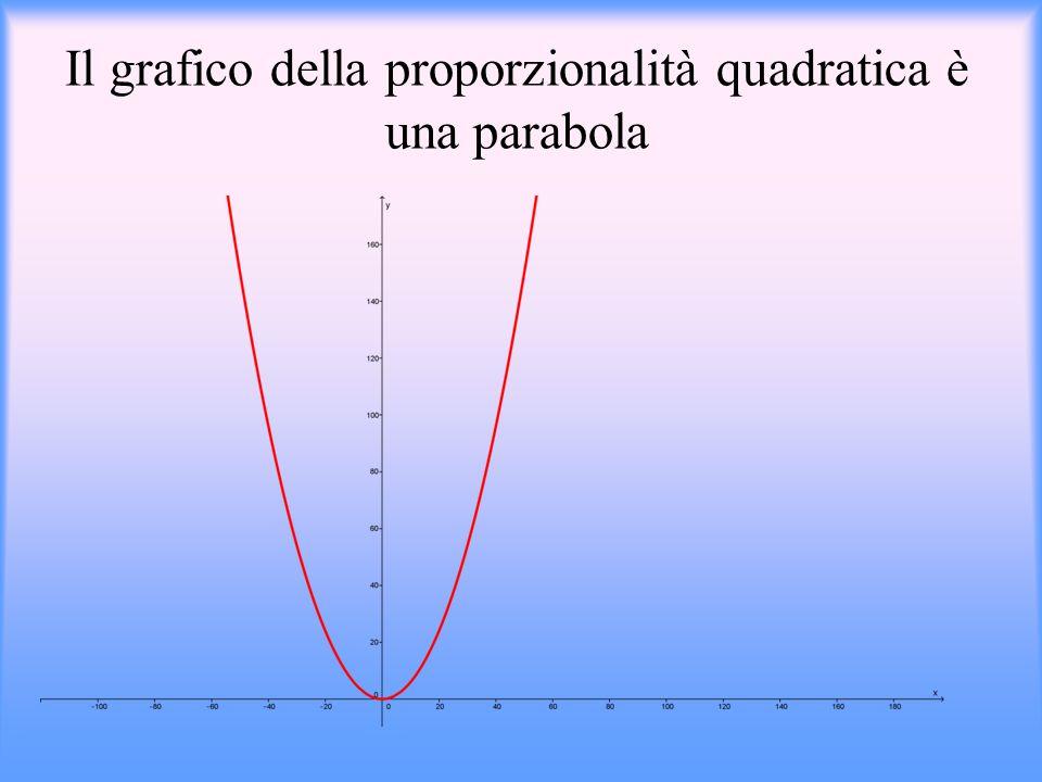 Il grafico della proporzionalità quadratica è una parabola