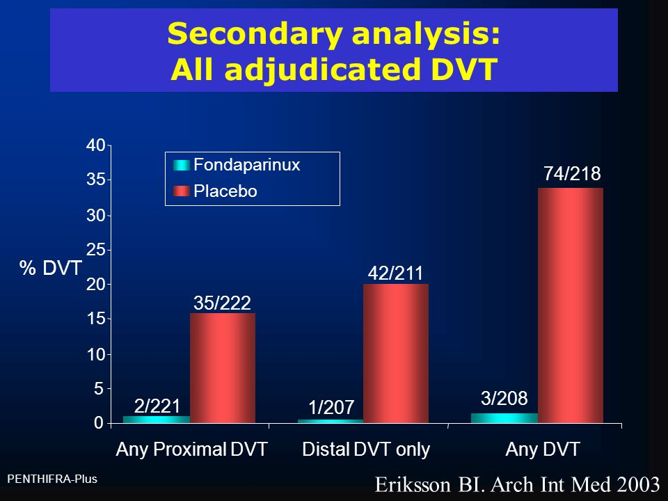 Secondary analysis: All adjudicated DVT