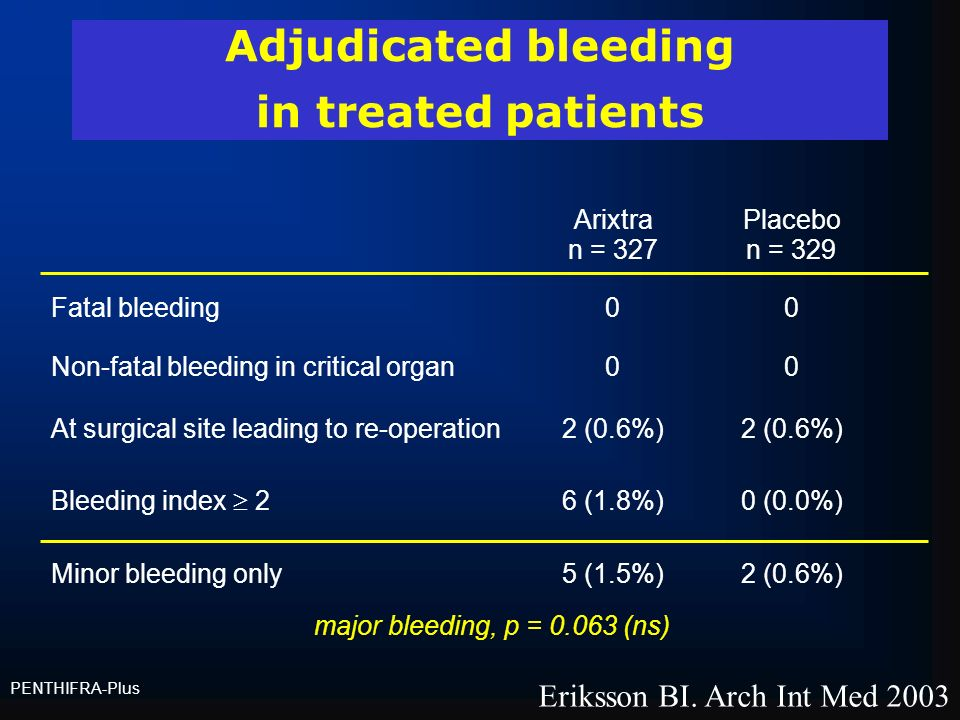 Adjudicated bleeding in treated patients