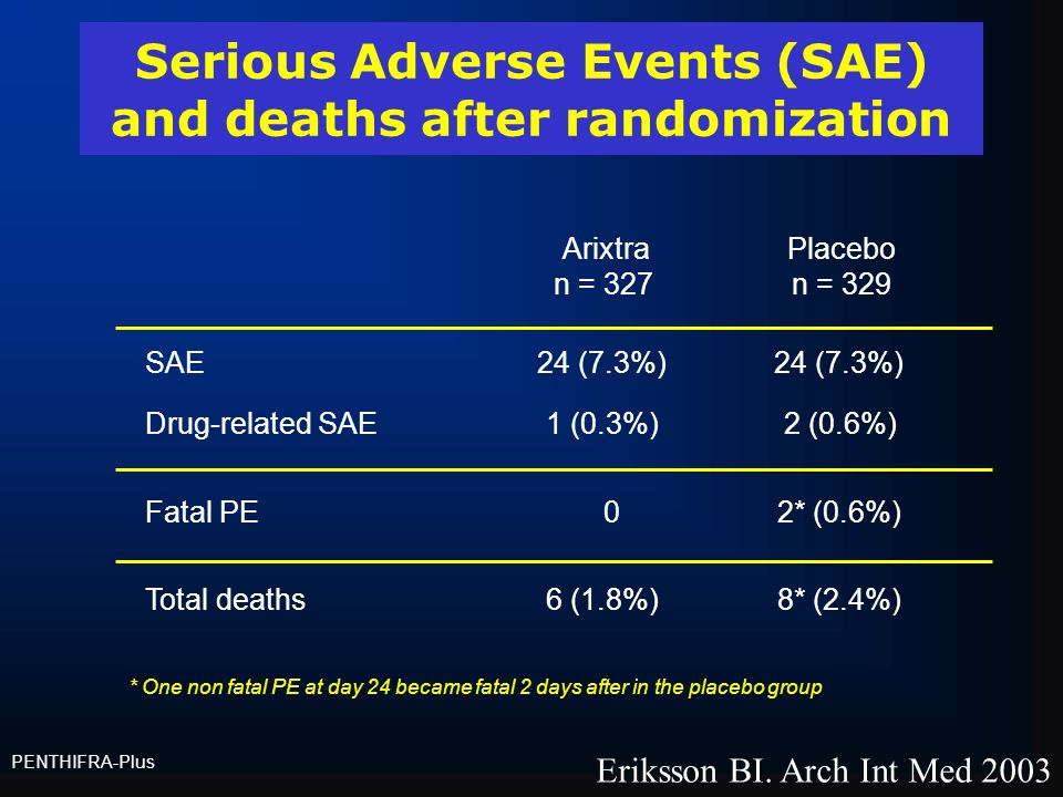 Serious Adverse Events (SAE) and deaths after randomization