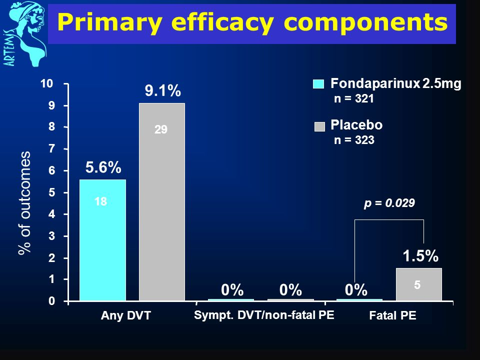 Primary efficacy components