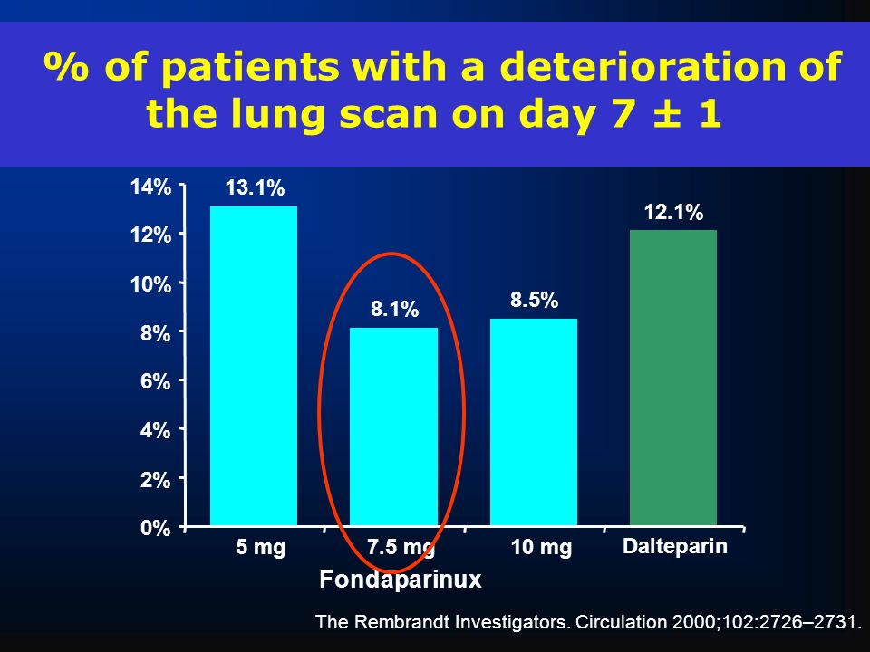 % of patients with a deterioration of the lung scan on day 7 ± 1