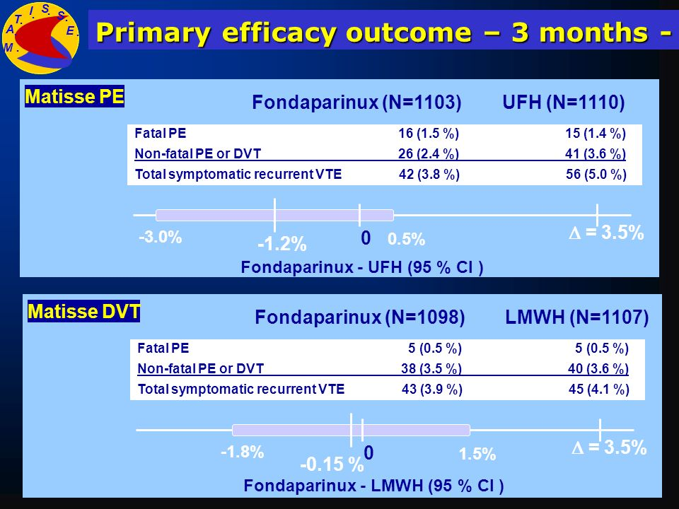 Primary efficacy outcome – 3 months -