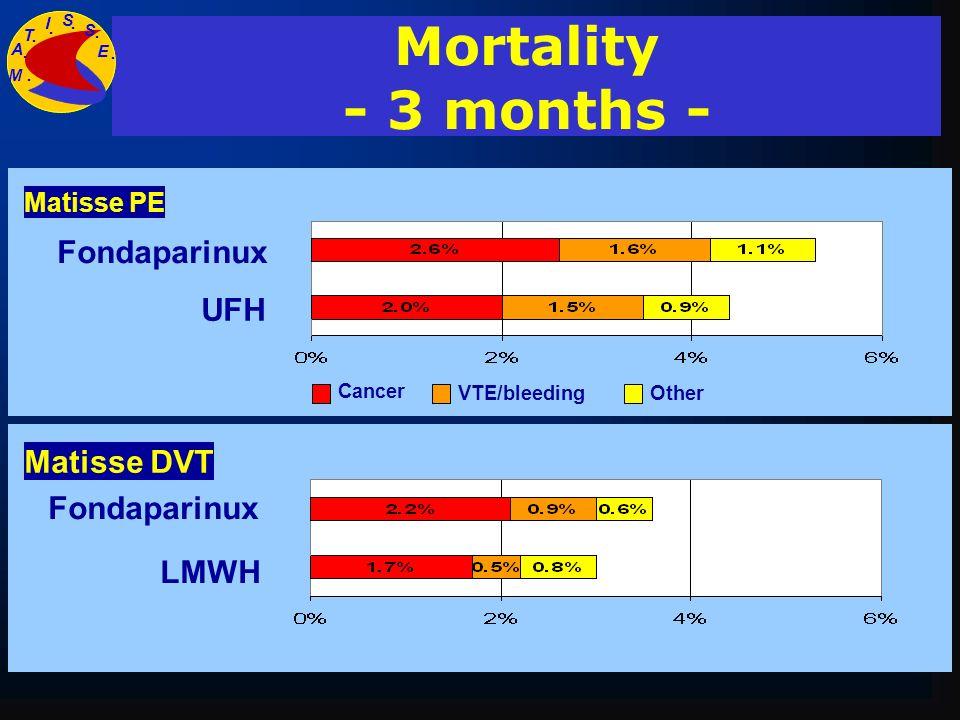 Mortality - 3 months - Fondaparinux UFH Matisse DVT Fondaparinux LMWH
