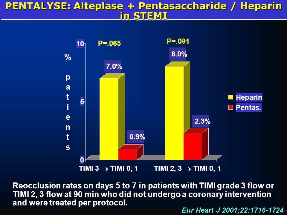 PENTALYSE: Alteplase + Pentasaccharide / Heparin in STEMI