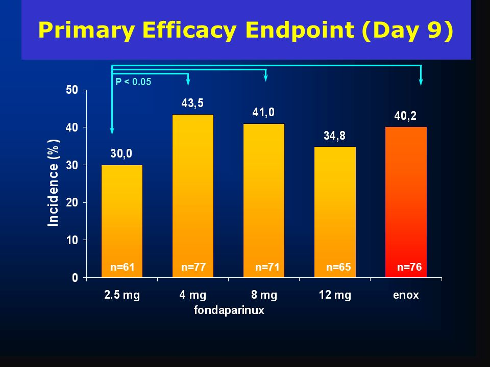 Primary Efficacy Endpoint (Day 9)