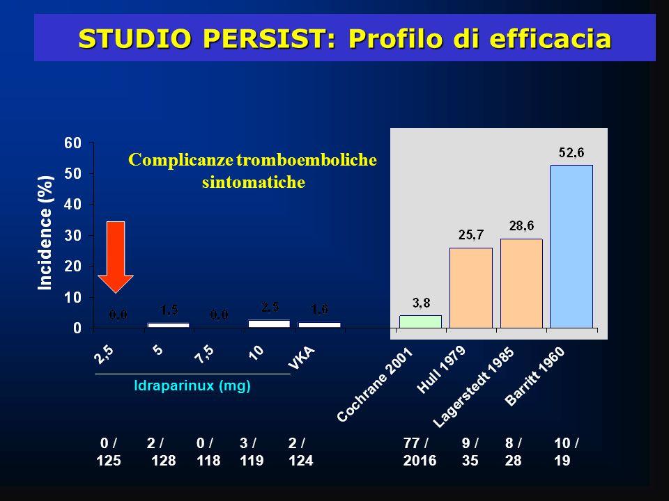 STUDIO PERSIST: Profilo di efficacia