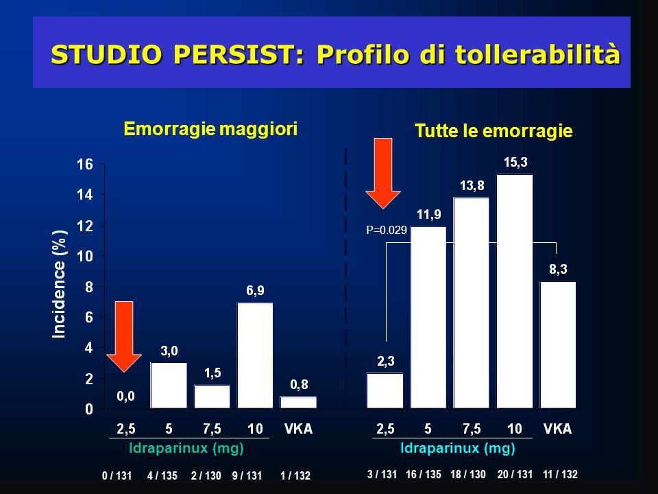 STUDIO PERSIST: Profilo di tollerabilità