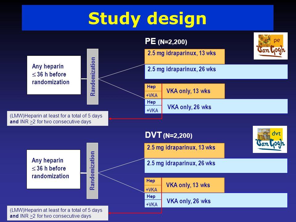 Study design PE (N=2,200) DVT (N=2,200) 2.5 mg idraparinux, 13 wks