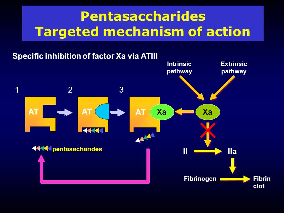 Pentasaccharides Targeted mechanism of action
