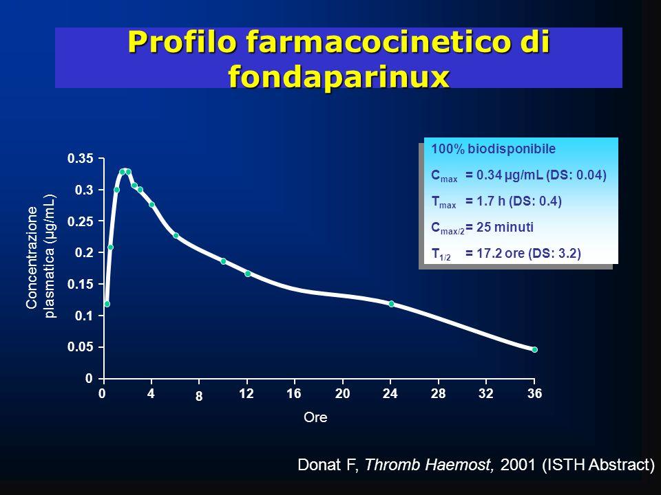 Profilo farmacocinetico di fondaparinux