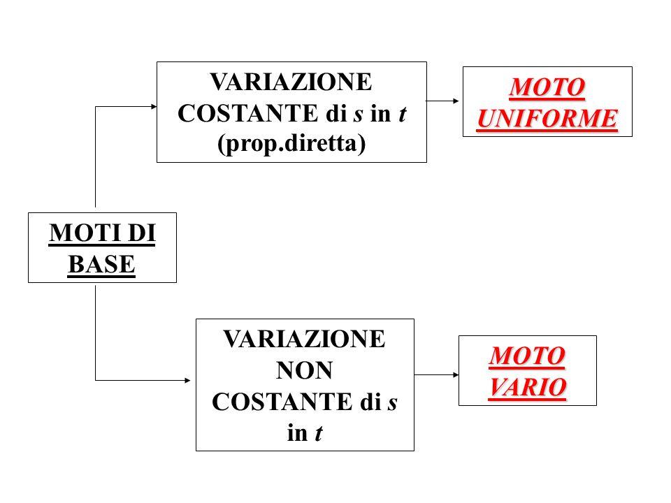 VARIAZIONE COSTANTE di s in t (prop.diretta) MOTO UNIFORME