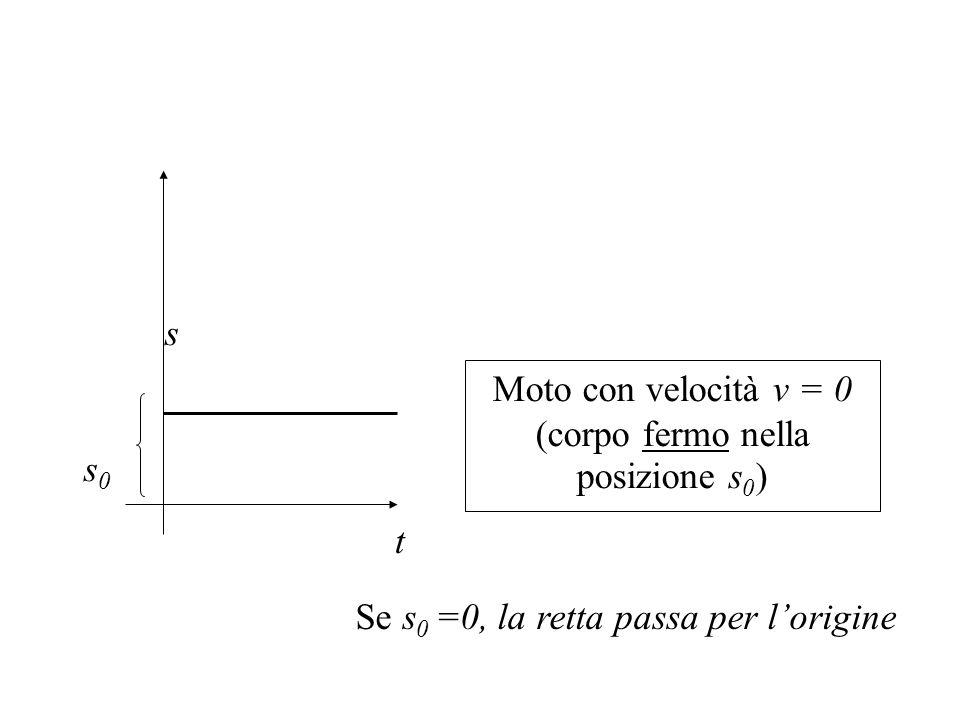 Moto con velocità v = 0 (corpo fermo nella posizione s0)