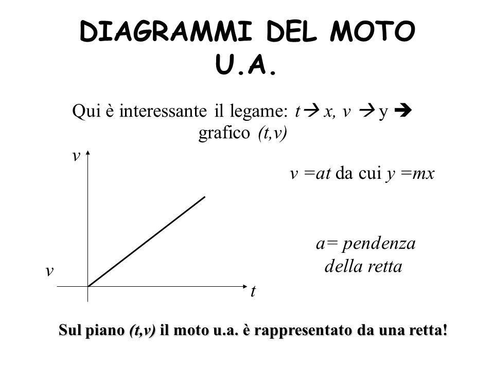 Sul piano (t,v) il moto u.a. è rappresentato da una retta!