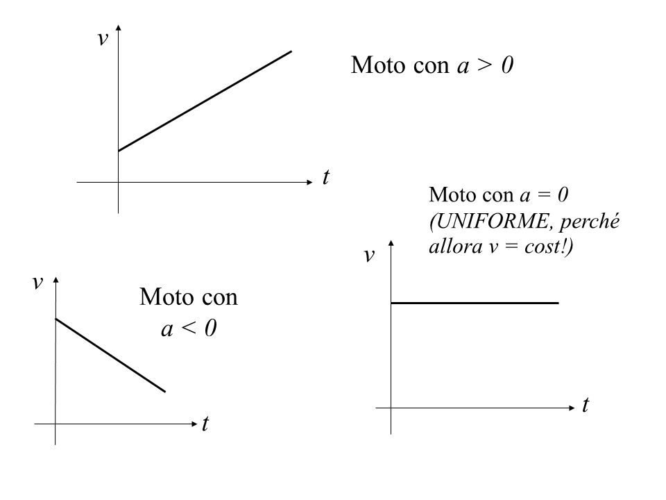 v Moto con a > 0 t v v Moto con a < 0 t t