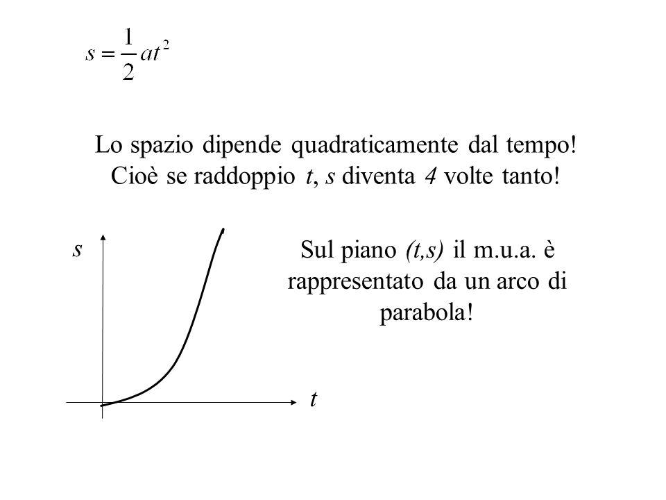 Sul piano (t,s) il m.u.a. è rappresentato da un arco di parabola!
