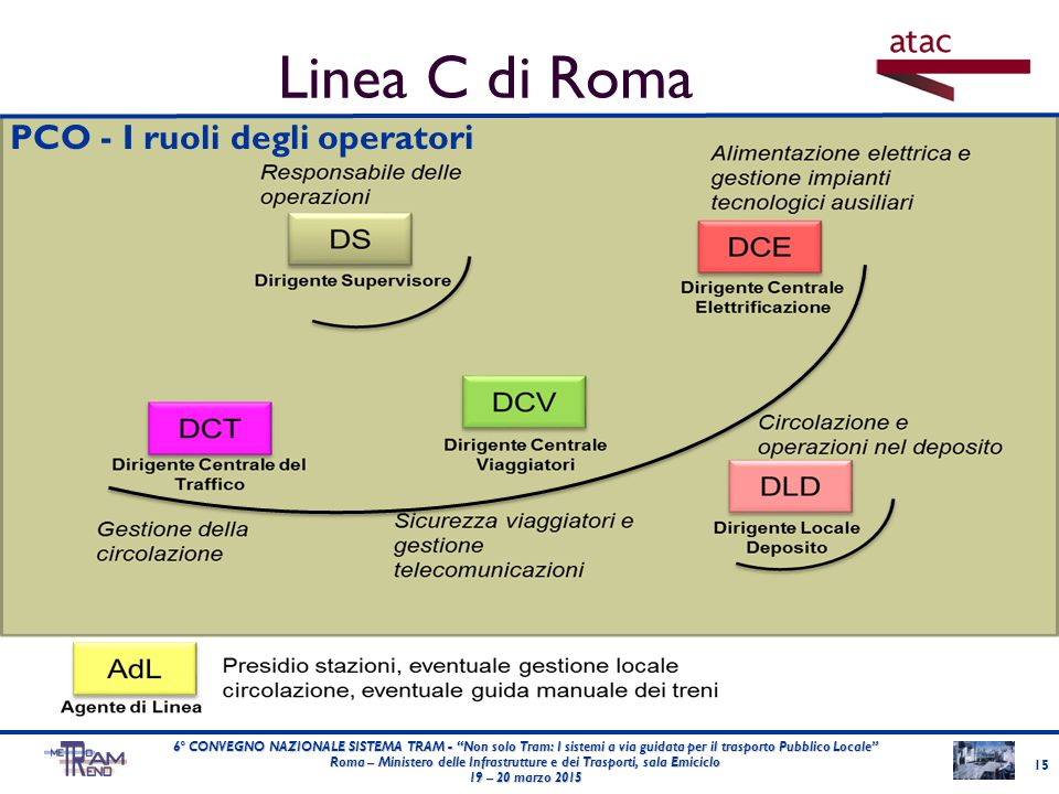 Linea C di Roma PCO - I ruoli degli operatori LOGO ENTE