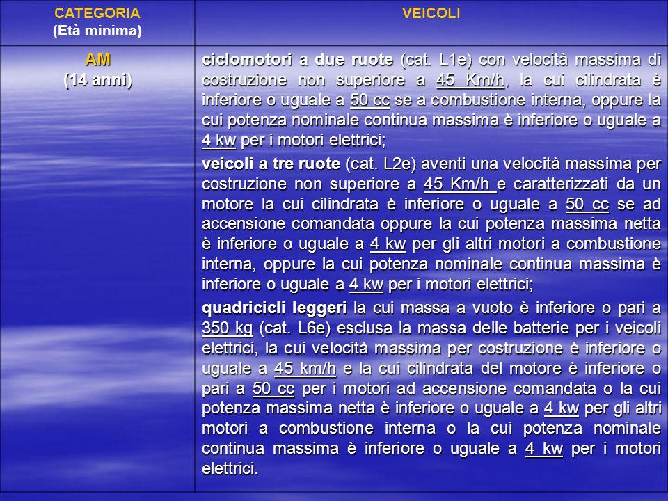CATEGORIA (Età minima) VEICOLI. AM. (14 anni)
