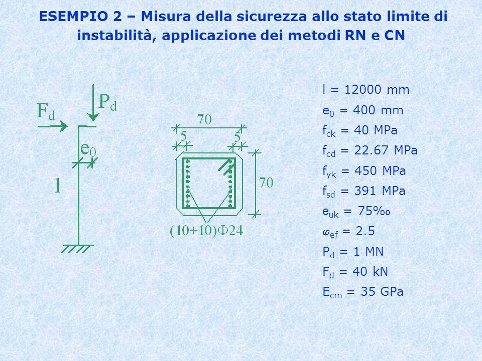 ESEMPIO 2 – Misura della sicurezza allo stato limite di instabilità, applicazione dei metodi RN e CN