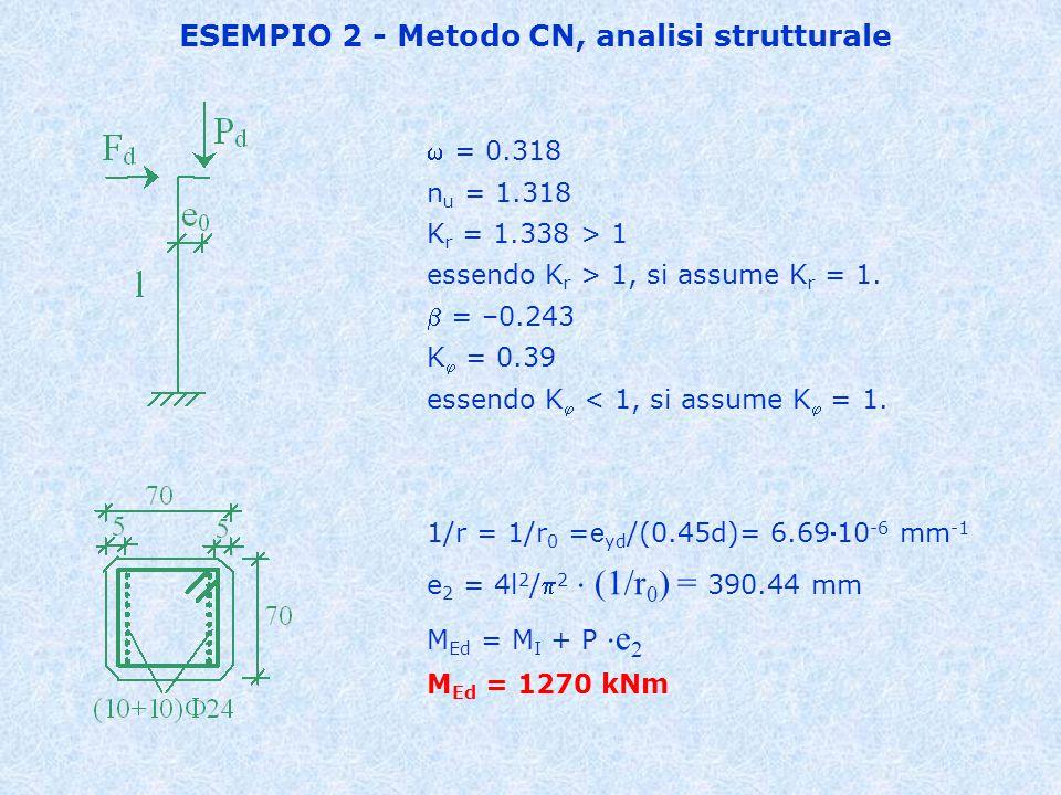 ESEMPIO 2 - Metodo CN, analisi strutturale
