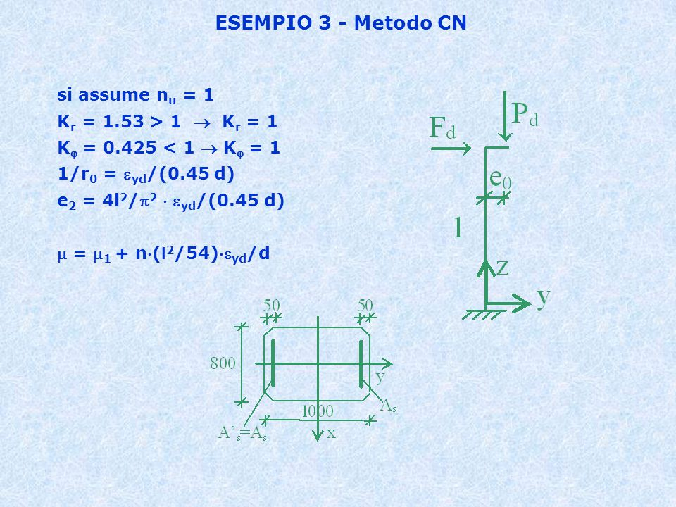 ESEMPIO 3 - Metodo CN si assume nu = 1 Kr = 1.53 > 1  Kr = 1