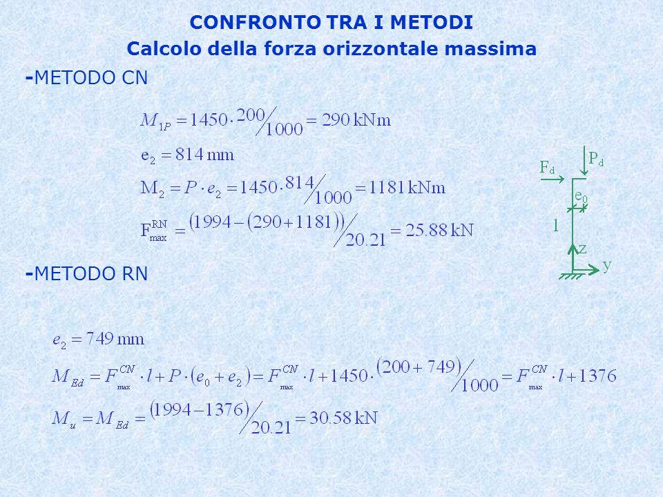 Calcolo della forza orizzontale massima