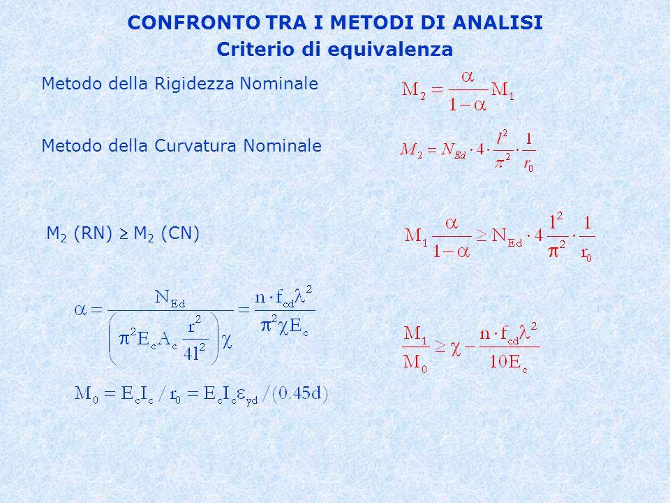 CONFRONTO TRA I METODI DI ANALISI Criterio di equivalenza
