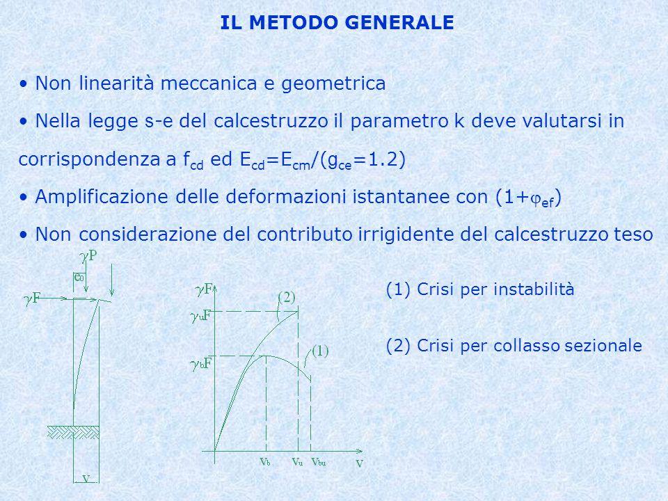 Non linearità meccanica e geometrica