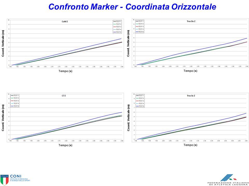Confronto Marker - Coordinata Orizzontale