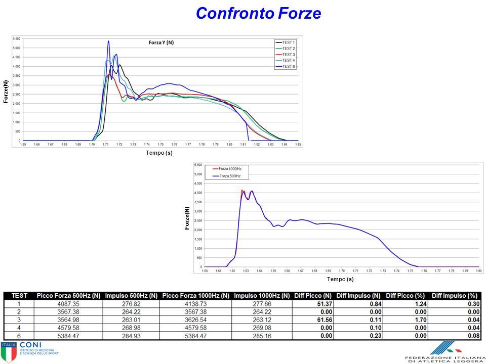 Confronto Forze Tempo (s) Forze(N) Tempo (s) Forze(N)