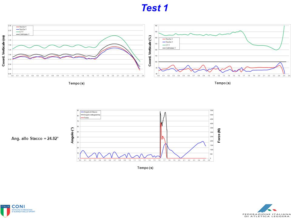 Test 1 Ang. allo Stacco = 24.82° Tempo (s) Coord. Verticale (m)
