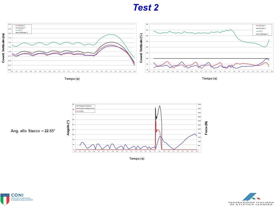 Test 2 Ang. allo Stacco = 22.65° Tempo (s) Coord. Verticale (m)