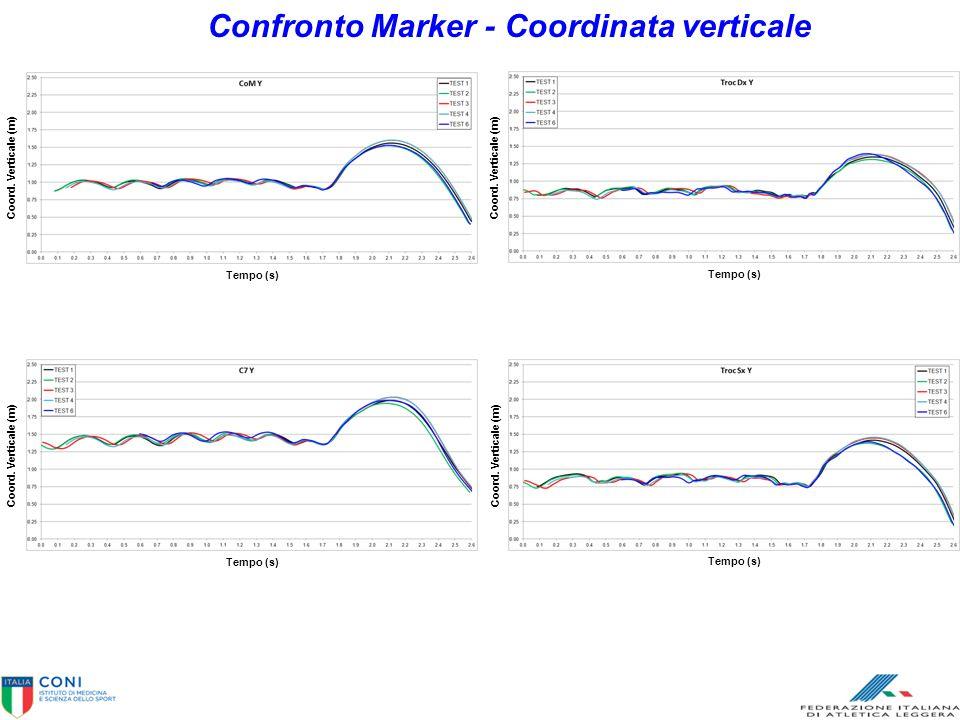 Confronto Marker - Coordinata verticale
