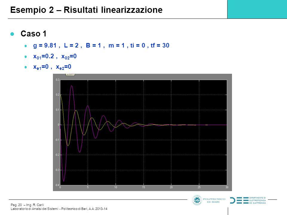 Esempio 2 – Risultati linearizzazione